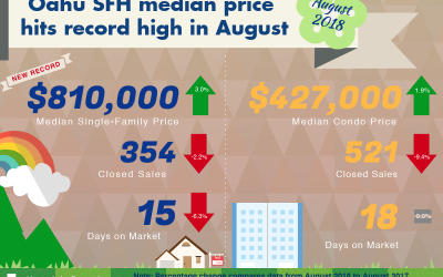 August 2018 Oahu Real Estate Market Update