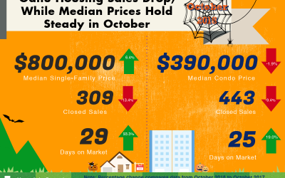 October 2018 Oahu Real Estate Market Update