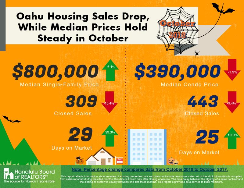 October 2018 Oahu Real Estate Market Update