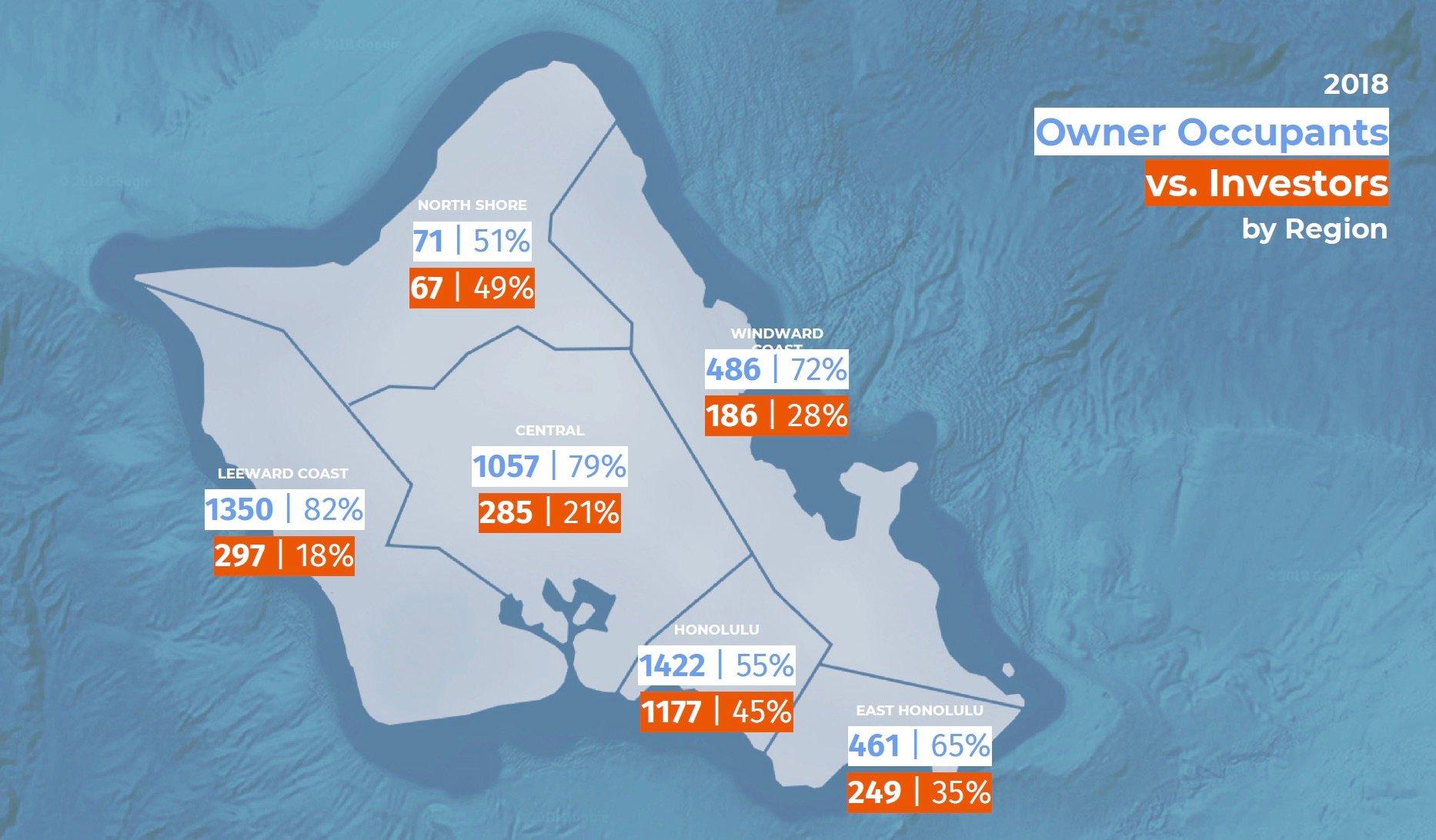 2019 Oahu Real Estate Market Update