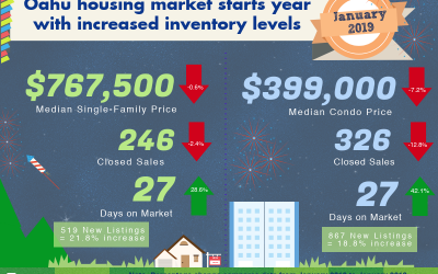 January 2019 Oahu Real Estate Market Update