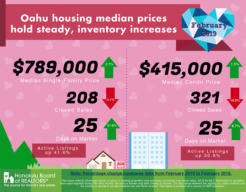 February 2019 Oahu Real Estate Market Update