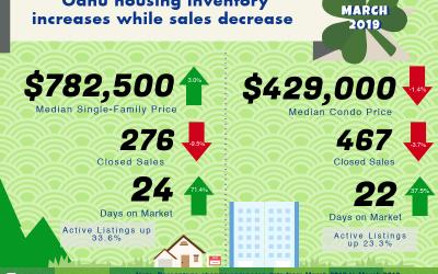 March 2019 Oahu Real Estate Market Update