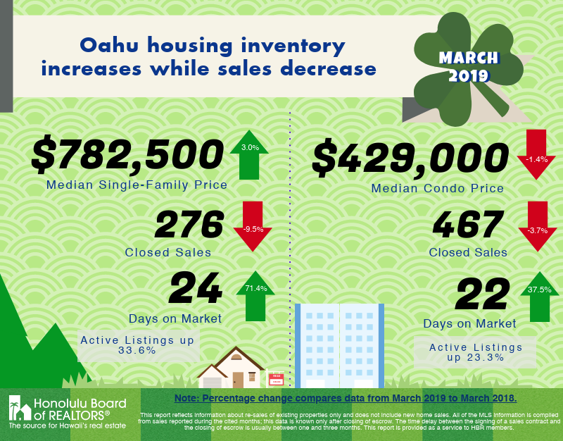 March 2019 Oahu Real Estate Market Update
