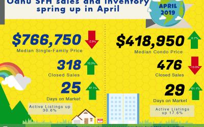 April 2019 Oahu Real Estate Market Update