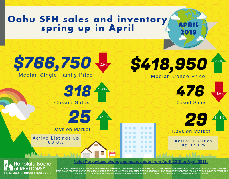 April 2019 Oahu Real Estate Market Update