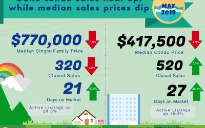 May 2019 Oahu Real Estate Market Update