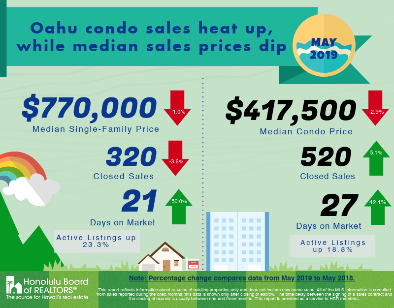 May 2019 Oahu Real Estate Market Update