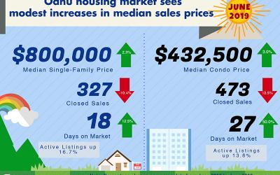 June 2019 Oahu Real Estate Market Update