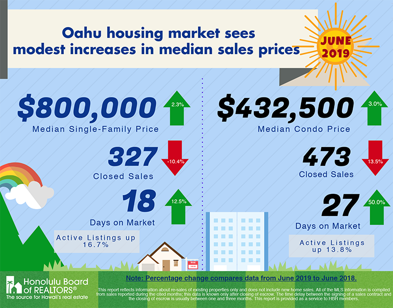 June 2019 Oahu Real Estate Market Update