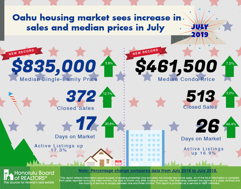 July 2019 Oahu Real Estate Market Update