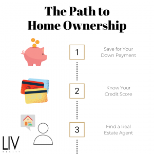 What do I need to do to buy a home?