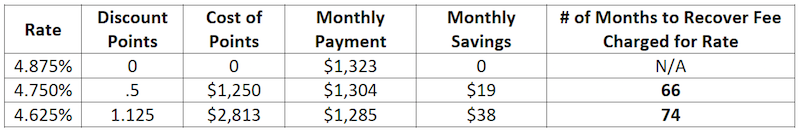 Discount Point Breakdown for Mortgage Interest Rate and Monthly Payments, Nashville Real Estate