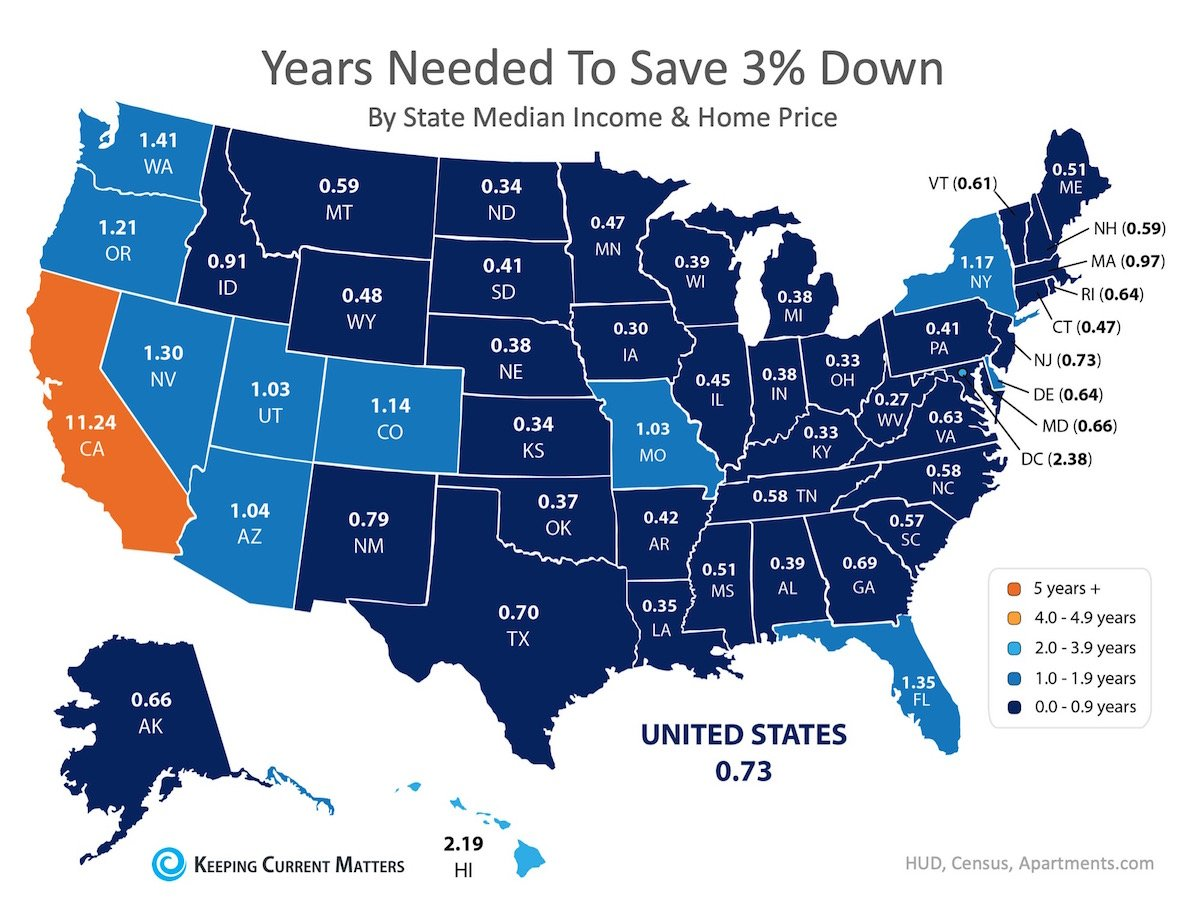 How long would it take to save 3% down payment