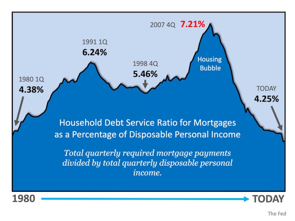 household debt service ratio for mortgages as a percentage of disposable personal income at time of housing bubble and current