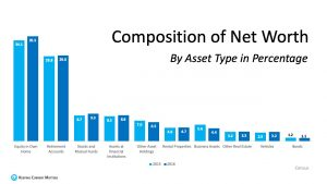 Composition of Net Worth