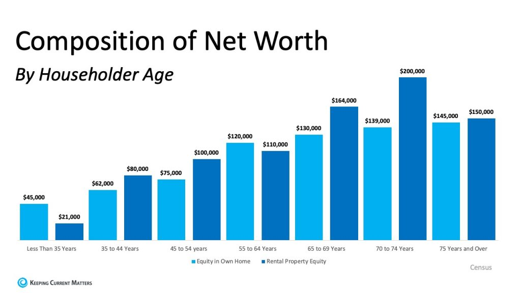 Composition of Net Worth by Household Age