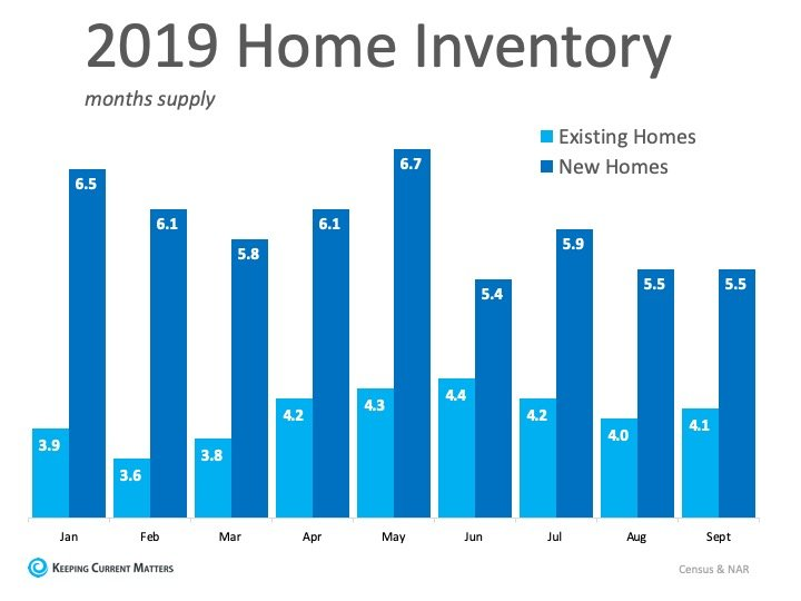 2019 Home Inventory - Sellers Market