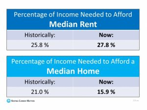 Percentage of Income Needed to Afford Rent vs Owning a Home
