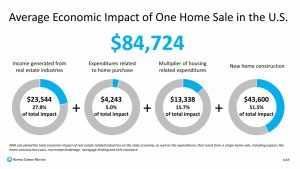 Average Economic Impact of One Home Sale in the U.S.