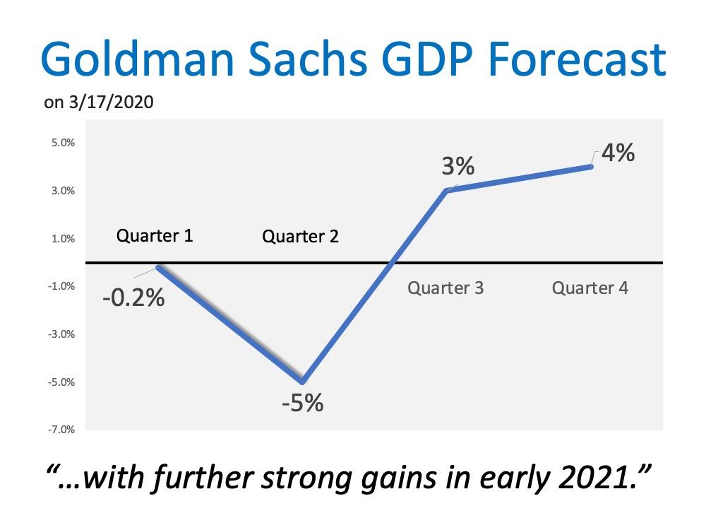Goldman Sachs GDP Forecast