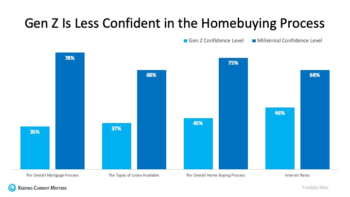 generation z's confidence in the homebuying process
