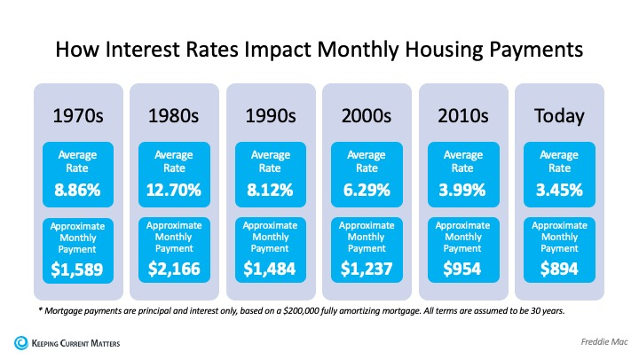 how interest rates impact monthly housing payments