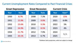 current unemployment rates compared to past financial crises