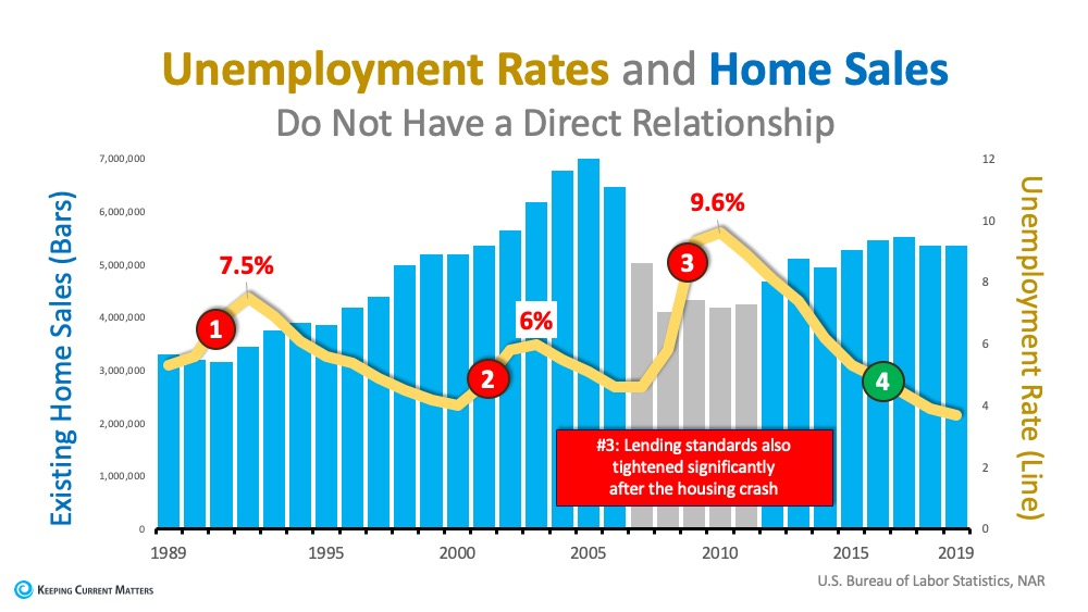 unemployment rates and home sales