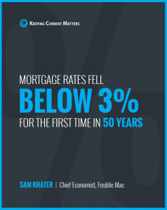mortgage rates fall below 3% for first time in 50 years