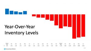 year over year housing inventory levels