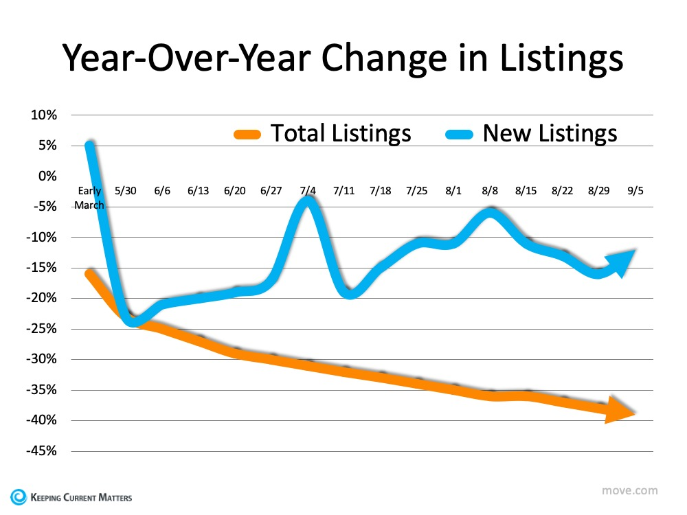 year over year change in listings