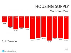 current housing supply