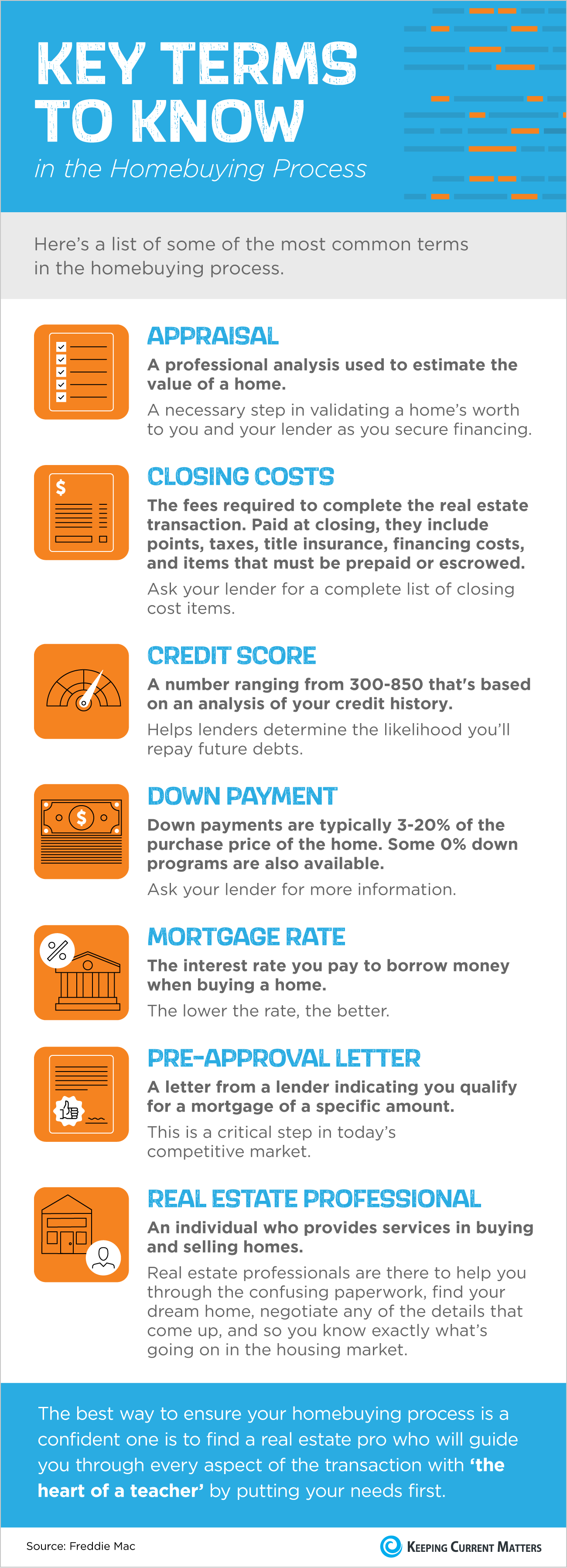 key terms to know in the home buying process