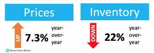 home price appreciation vs. inventory