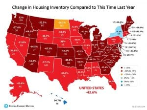 Change in housing inventory from this time last year