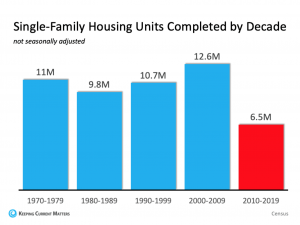 Single-Family Housing Units Cmpleted By Decade (not seasonally adjusted)