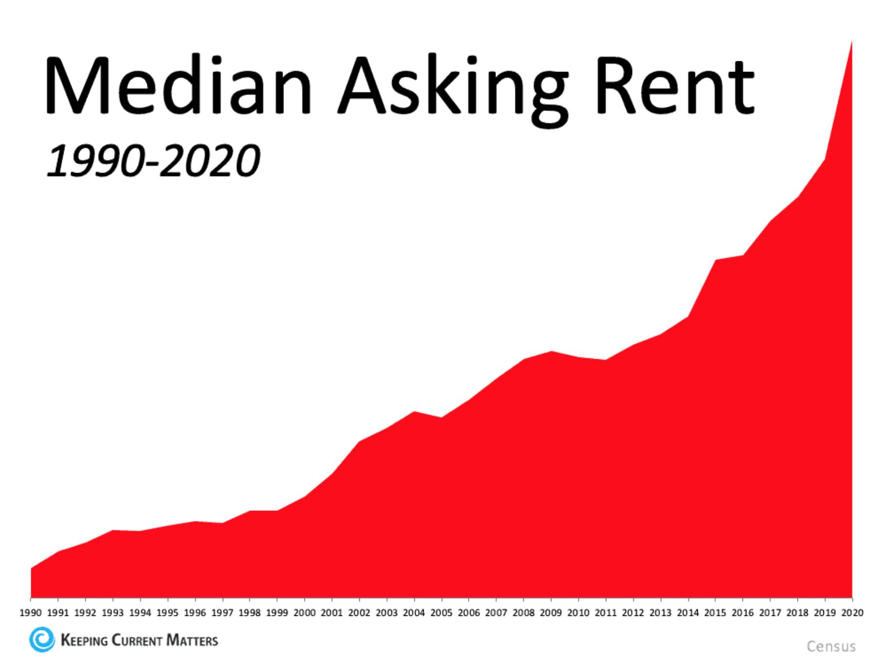 Median Asking Rent
