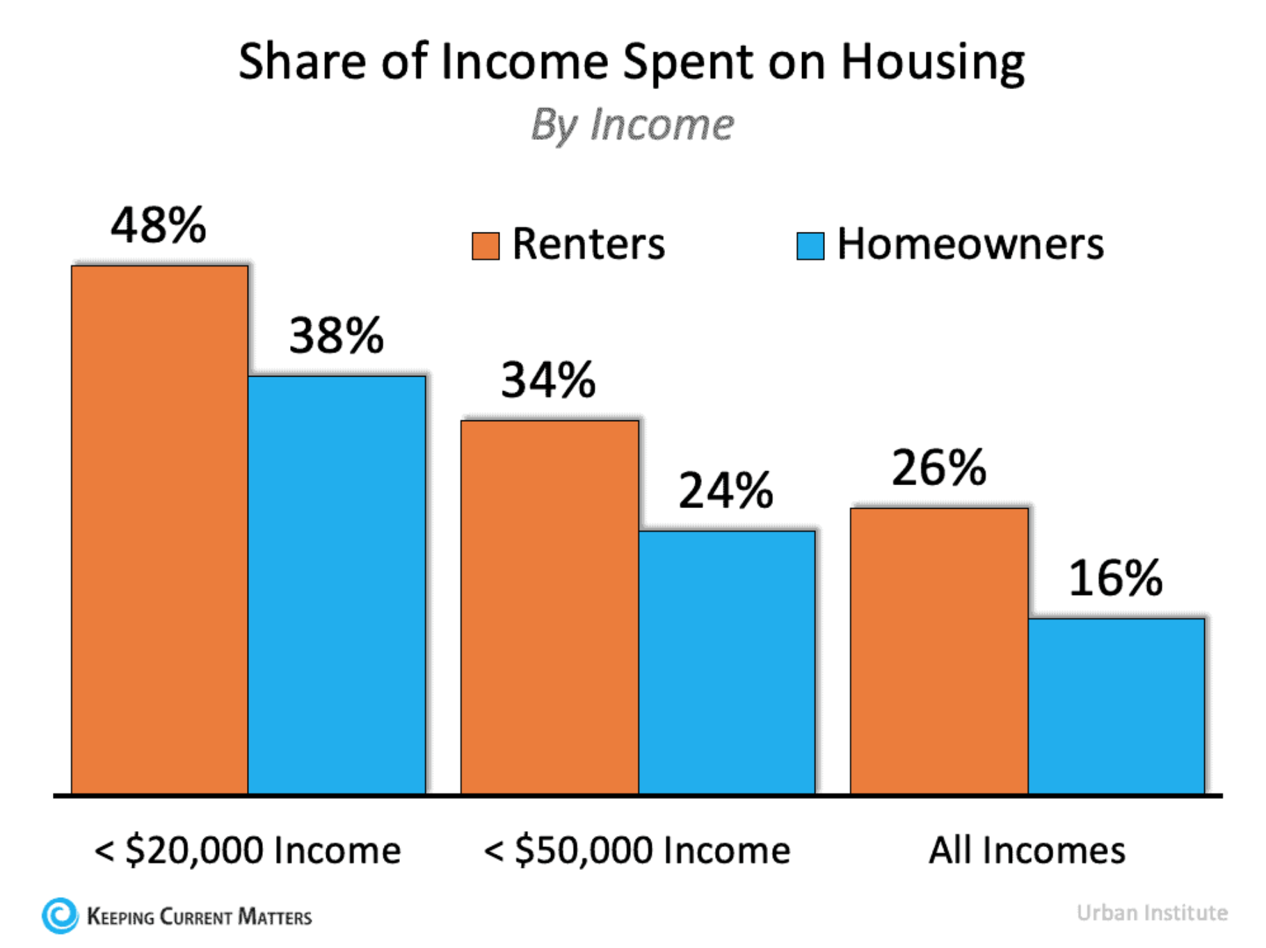 Share of Income Spent on Housing by Renters and Homeowners
