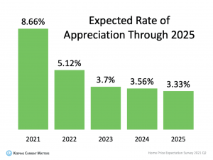 Expected Rate of Housing Appreciation Through 2025
