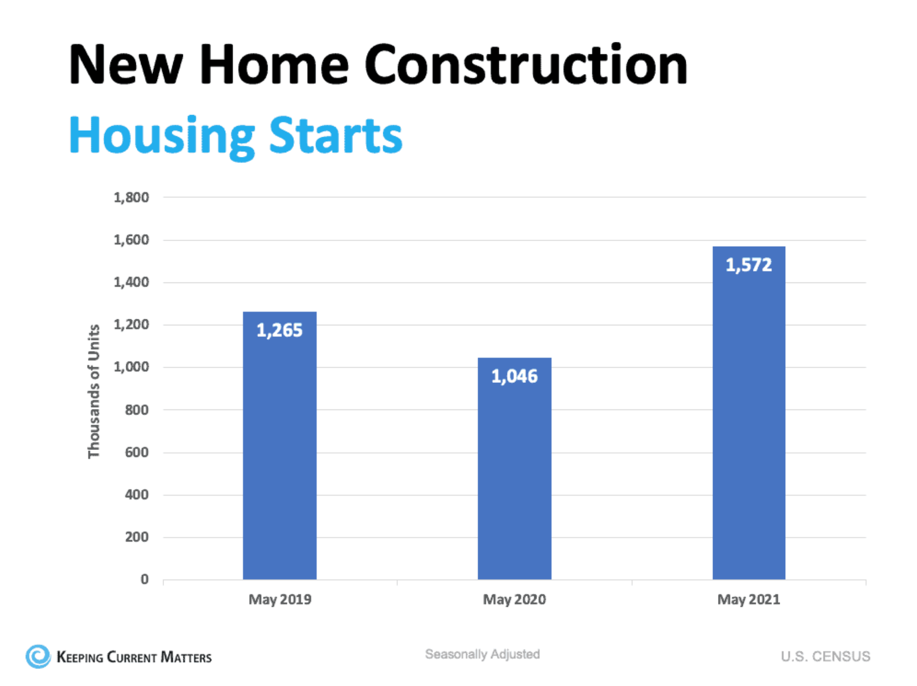 New Home Construction Housing Starts 2021