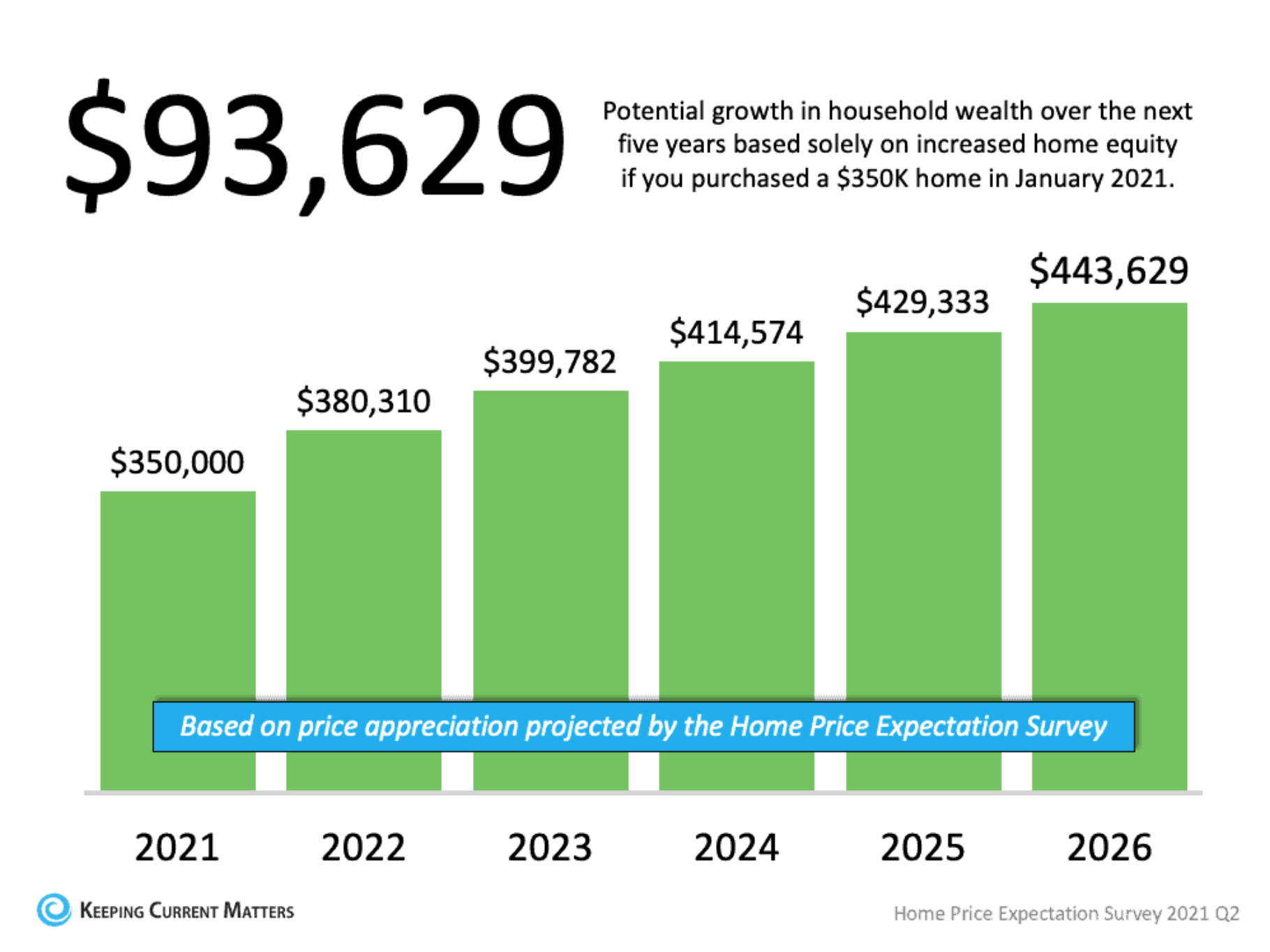 Potential growth in household wealth based on home equity