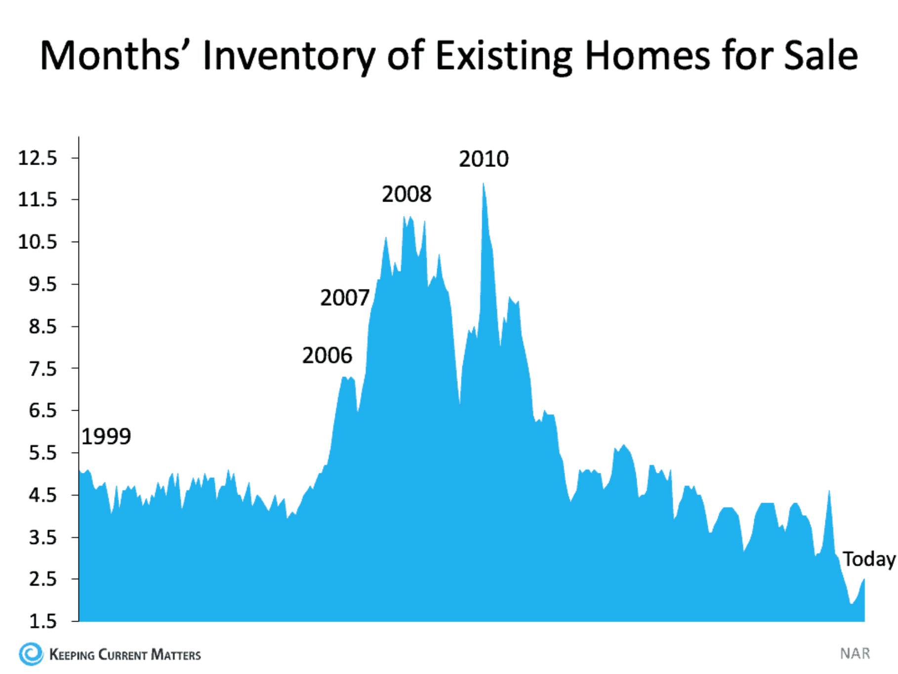Months' inventory of existing houses for sale